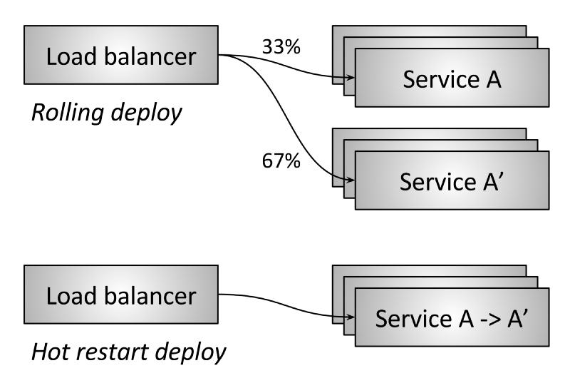 flowchart showing two load balancers comparing the effects of a hot restart on a deploy to a service.