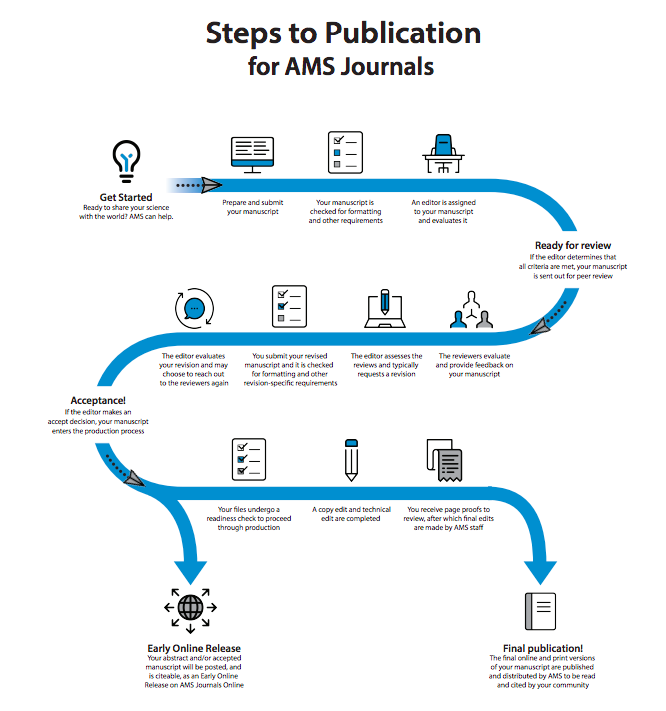 steps-to-publication-to-AMS-Journals