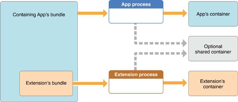 An app extension's container is distinct from its containing app's container from Apple Developer Documentation
