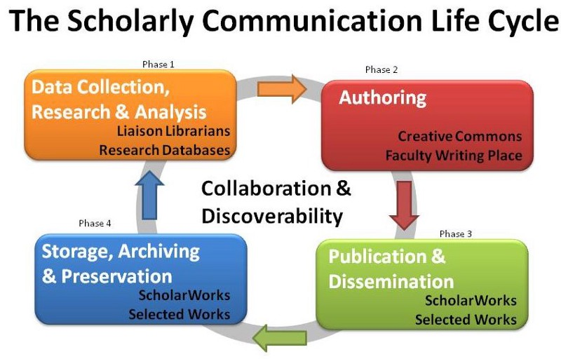 life-cycle-of-scholarly-communication