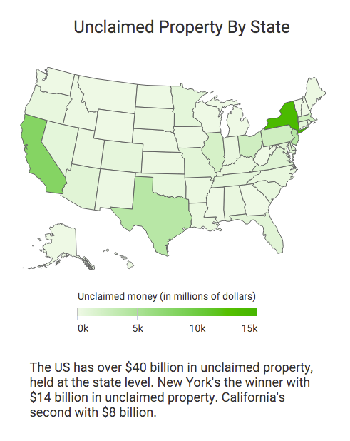 State Of California Unclaimed Property Site
