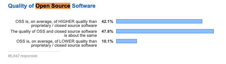 Stackoverflow open source projects quality-survey 2019. link