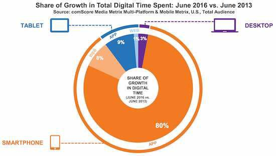 Share of Growth in Total Digital Time Spent: June 2016 vs June 2013