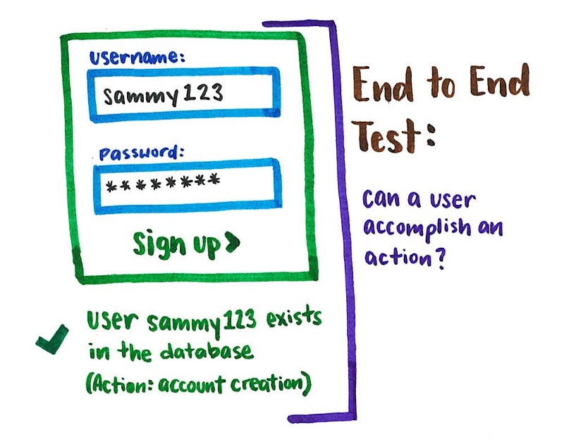 Why End-to-End Testing is Important for Your Team