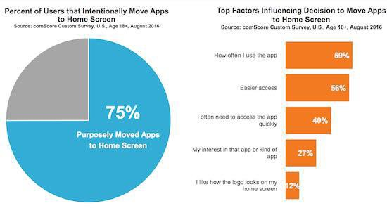 Percent of Users that Intentionally Move Apps to Home Screen (left), Top Factors Influencing Decision to Move Apps to Home Screen (right)