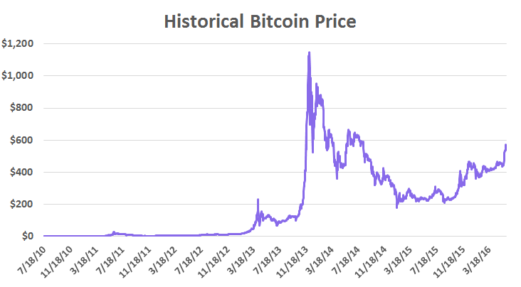 Free Real Time Prices And The Most Active Stock Market ForumsI Try To Download All Historical Data Of Some Like Bitstamp Btce Or Bitfinex From