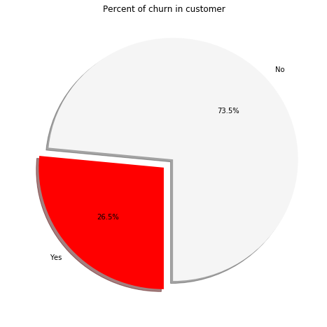 percent of customer in churn