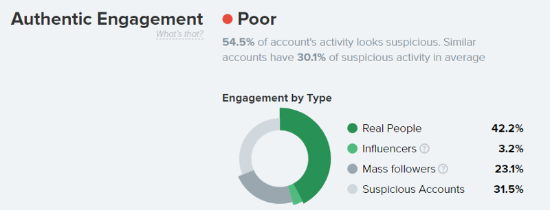Instagram Authentic Engagement Check