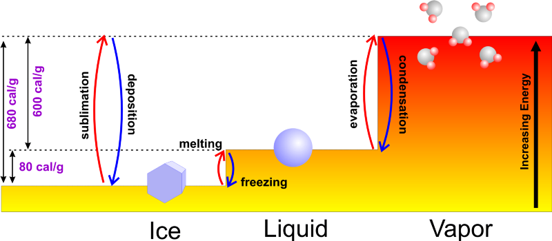 latent heat fusion milk experiment Freezing outline •examples of freezing in daily life  •freeze drying of milk/coffee powder  • fusion (product): latent heat of fusion of product, j/kg.