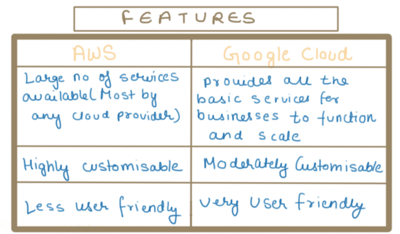 Features: AWS & Google Cloud | dimensionless
