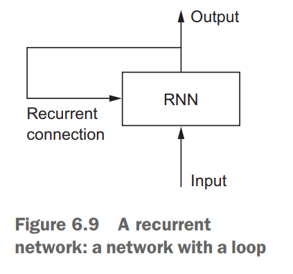 Overview of RNN (Source)