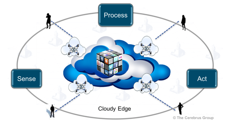 proximity computing - cloudy edge