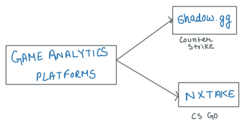 game analytics platforms