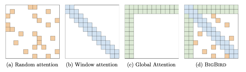 The figure shows how Big Bird is able to hold the properties of three different attention mechanisms—Zaheer et al. (2020).