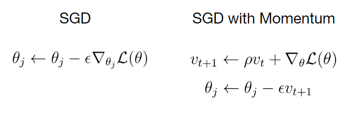 SGD with Momentum