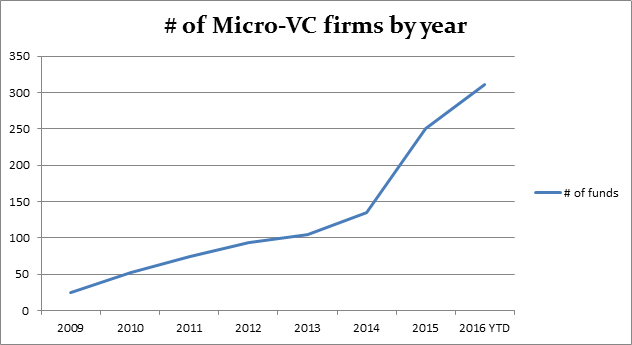 The different flavors of micro-vc.