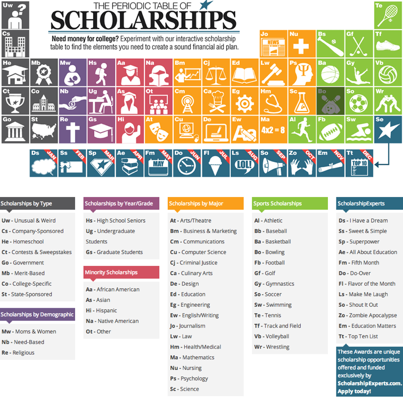 Do you have any tips for applying for scholarships?