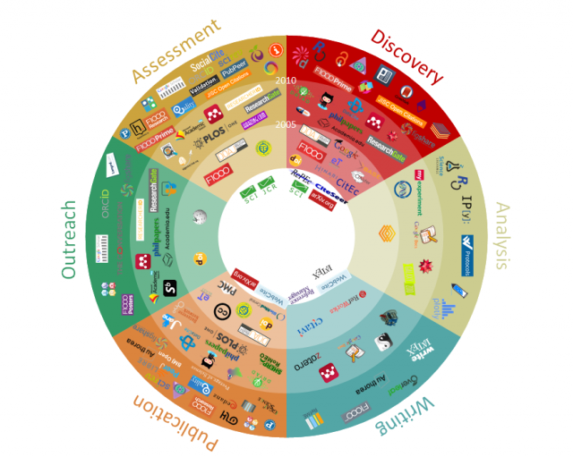 scholarly-communications-tools-and-systems