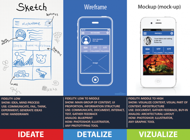 difference between Sketch, Wireframe,and Mockup