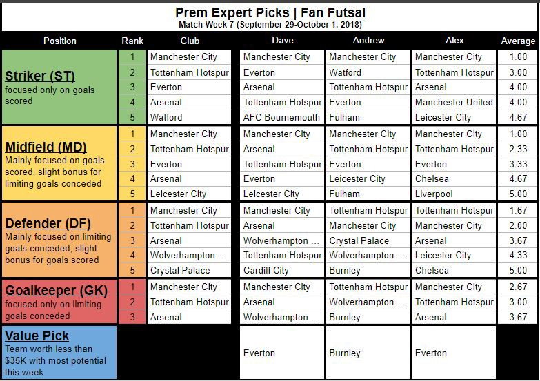 Premier League Expert Fan Futsal Picks (MW7)