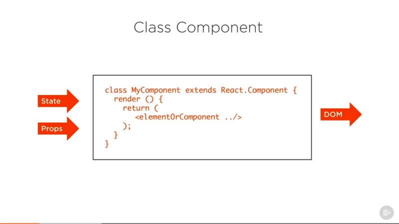 How to write your first React js component