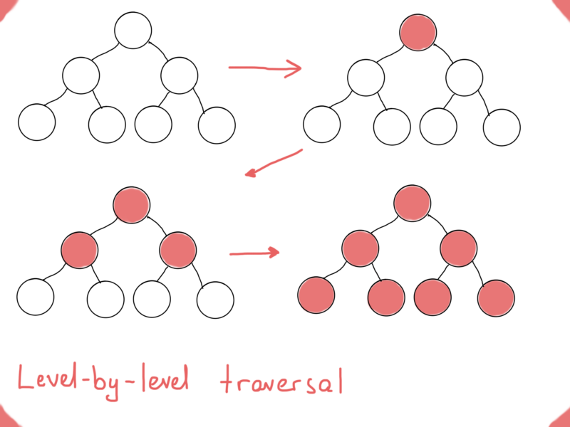 level-by-level traversal