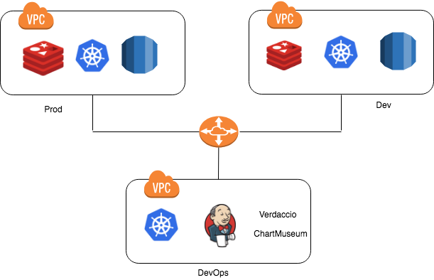 Scaling Jenkins With Kubernetes - DZone Cloud