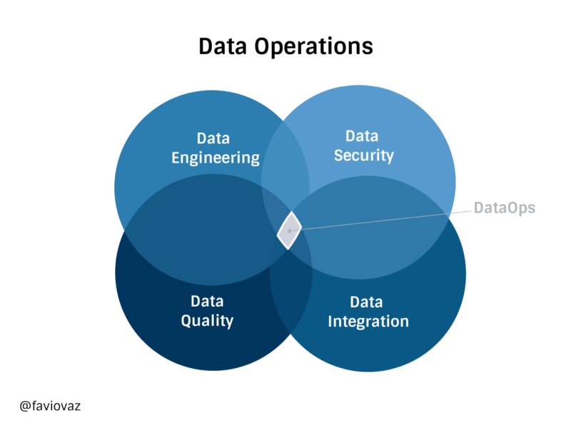 Data Science with Optimus Part 2: Setting your DataOps