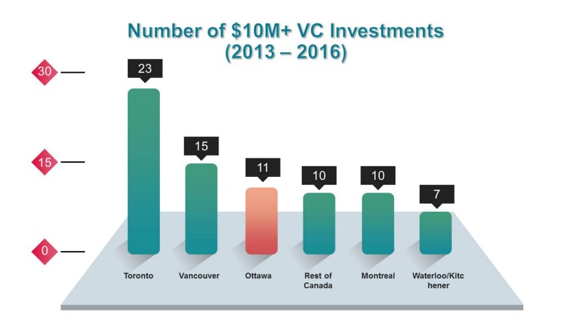 Number of $10M+ VC Investments (2013-2016)