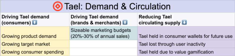Demand, supply and circulation in the Tael Ecosystem