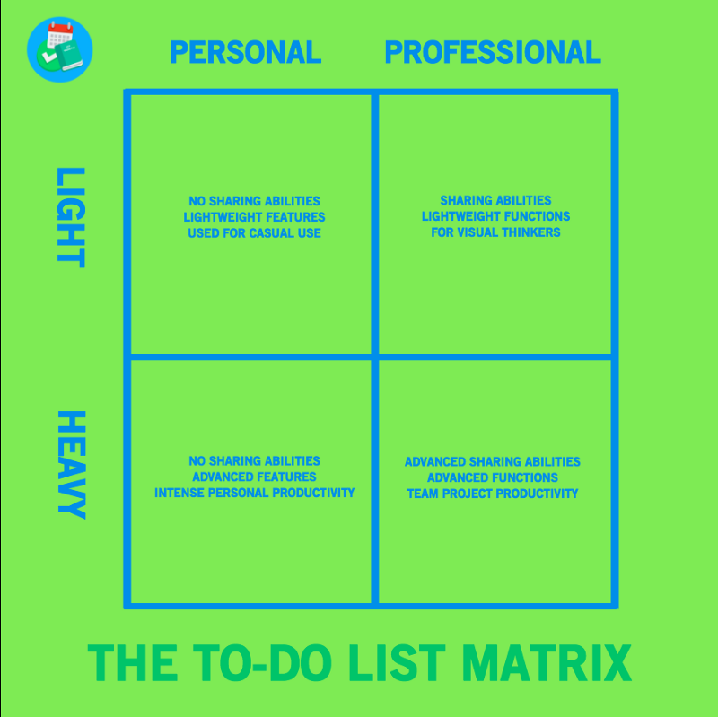 categorising your usage will provide you with a smaller set of to do list applications to go for heres the 4 part to do list matrix