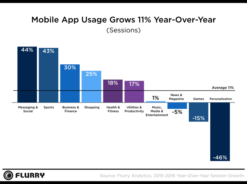 usage of messaging & social media apps