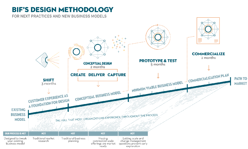 Business Innovation Factory: Design Methodology, Next Practices, New