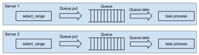 Asyncio Tarantool Queue, get in the queue - High Scalability -