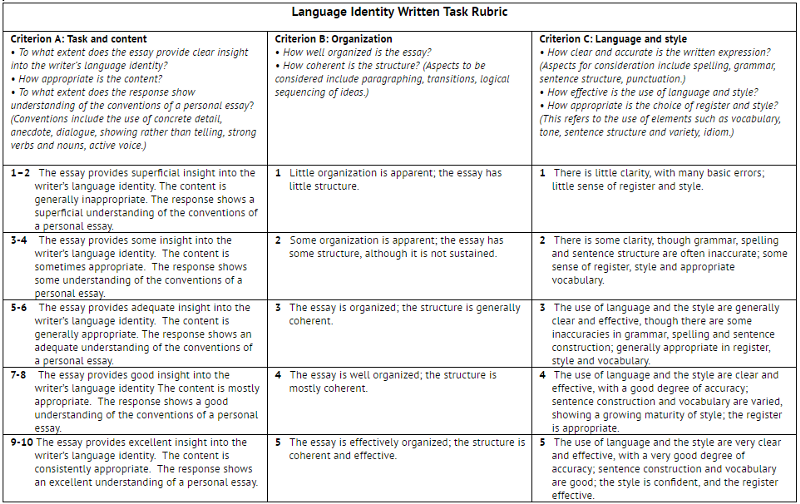 ib english written assignment rubric