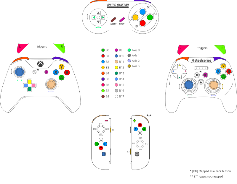 Gamepad API to control parts of an SVG - Samsung Internet