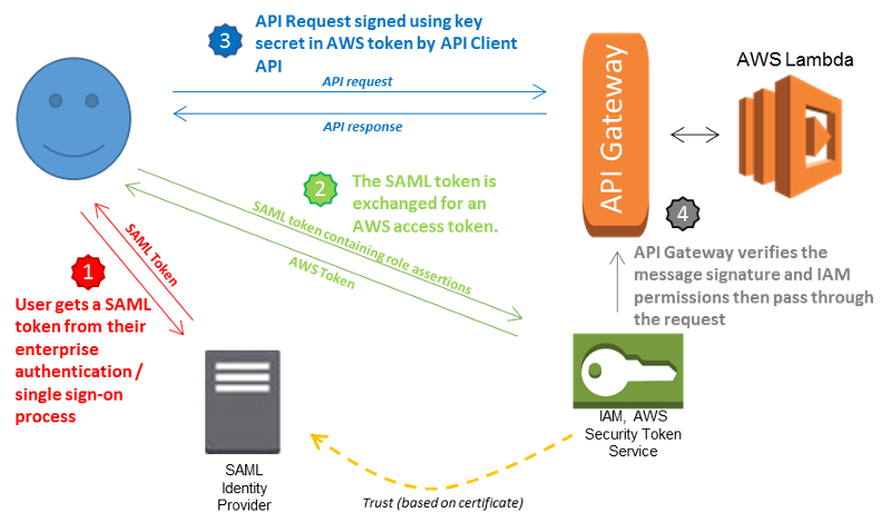 API Security for Modern Web Apps - Easy Cloud 2
