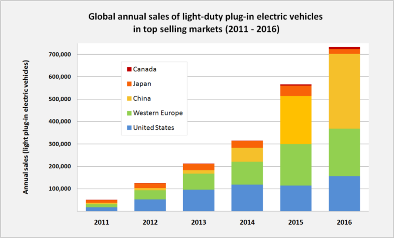 Solar Energy Demand In The Us likewise Watch together with 2015 Global Electric Vehicle Trends as well Autom C3 B3viles el C3 A9ctricos en Espa C3 B1a also May 2017 Plug Electric Vehicle Sales Report Card. on electric vehicle sales statistics 2015