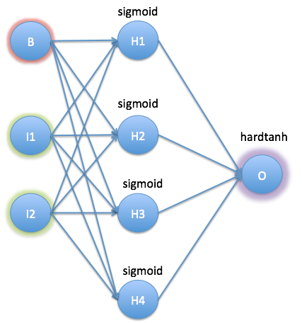 How to teach logic to your #NeuralNetworks ?