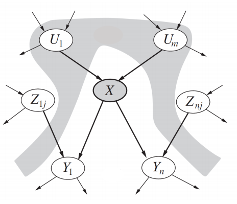 The Bayesian Network schematic - Devin Soni.