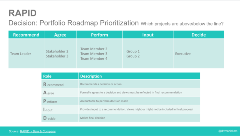 Evaluate findings based on key criteria with prioritization methodology.