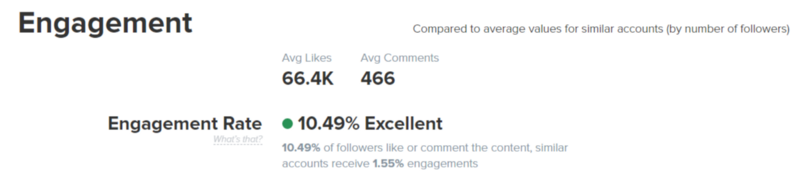 Instagram Engagement rate
