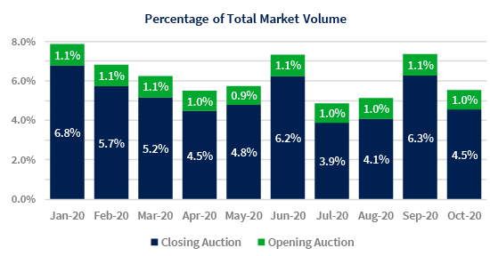 The Impact Closing Auctions Have on Volumes