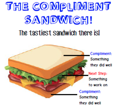 constructive feedback sandwich essay The sandwich feedback method: not very tasty  the sandwich feedback, page 2  method of constructive criticism (the hamburger, 2007) illustrated in the above .