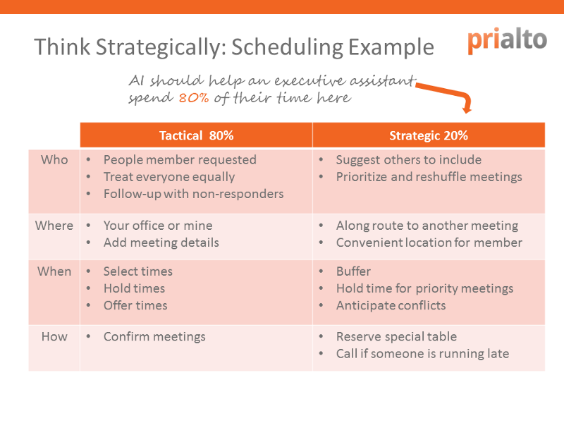 80/20 rule for calendar scheduling management