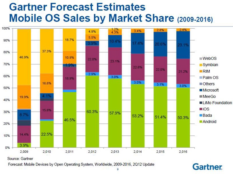 Gartner Forecast Estimates Mobile OS Sales by Market Share (2009-2016)