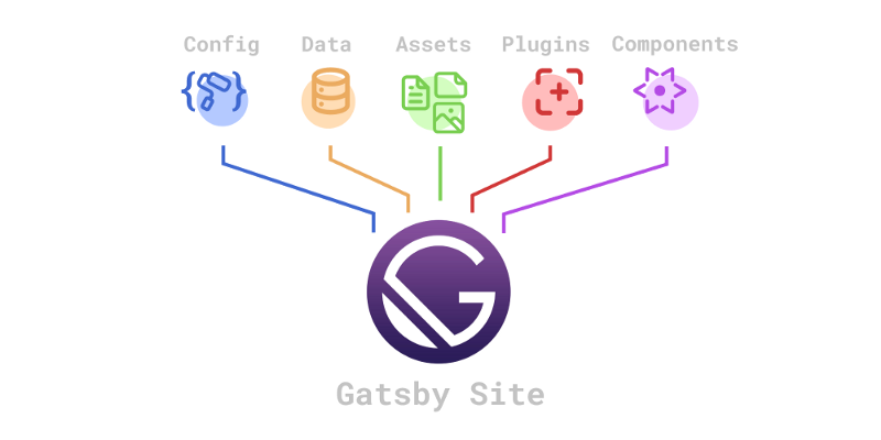 "Gatsby sites consume a variety of resources in what is dubbed the ""content mesh"""