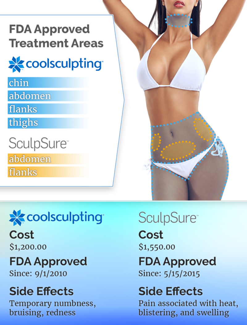 coolsculpting vs sculpsure which is better