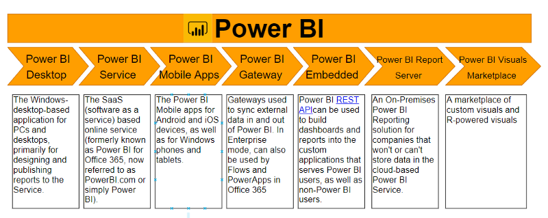 Data Visualization with Power BI (article) - DataCamp
