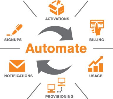 A flow chart showing the process of automating billing in a SaaS company